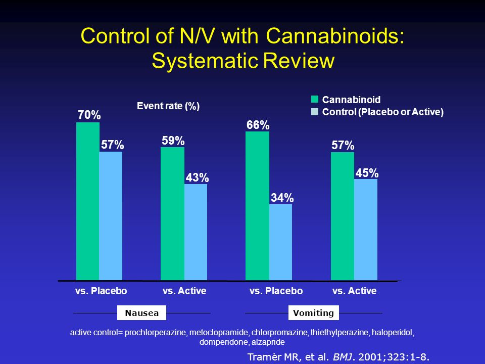 Control of N/V with Cannabinoids: Systematic Review