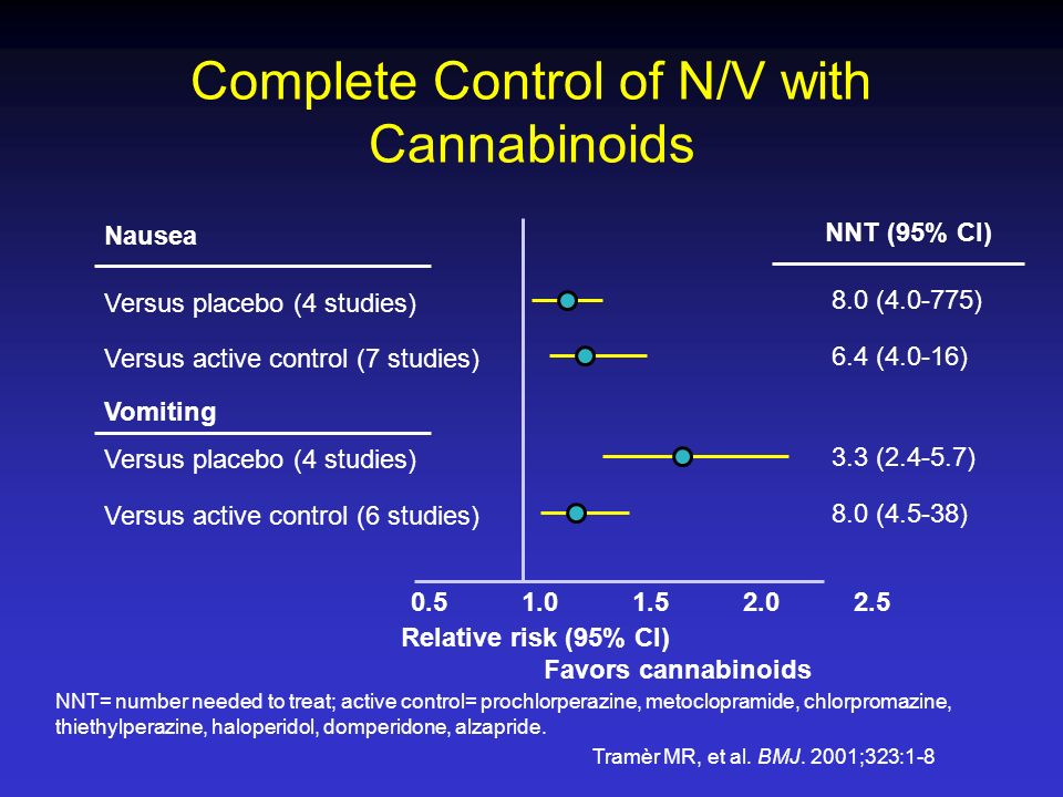 Complete Control of N/V with Cannabinoids