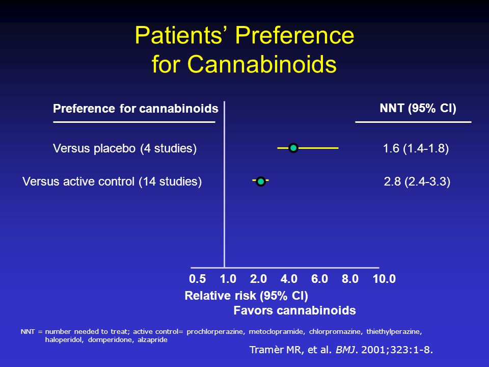 Patients' Preference for Cannabinoids