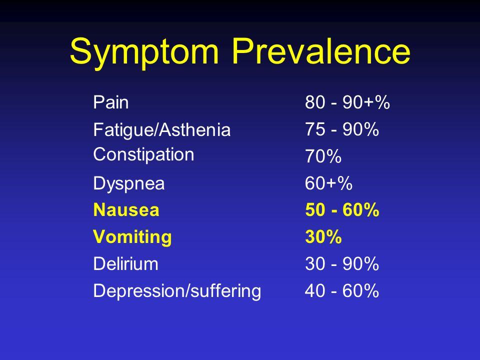 Symptom Prevalence Pain Fatigue/Asthenia Constipation Dyspnea Nausea