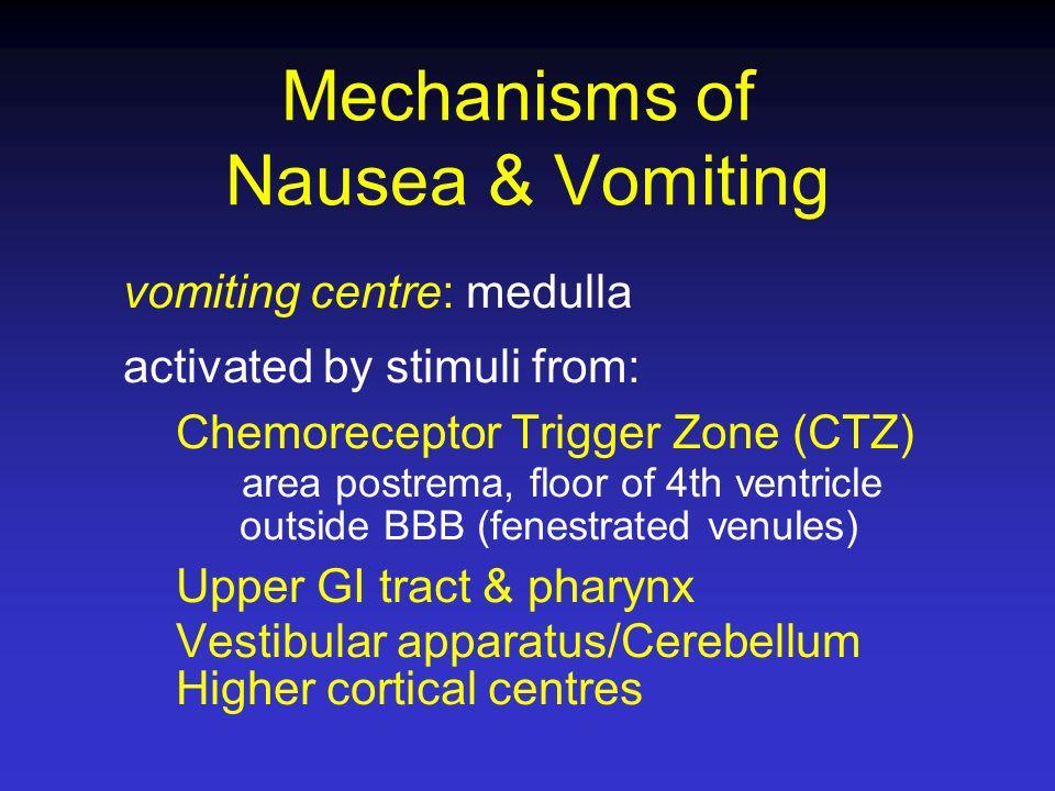 Mechanisms of Nausea & Vomiting