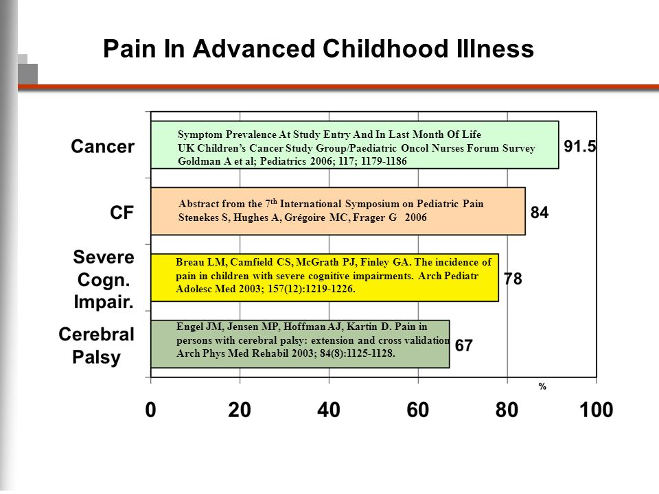 Pain In Advanced Childhood Illness