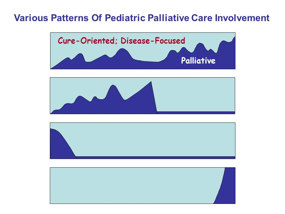 Various Patterns Of Pediatric Palliative Care Involvement