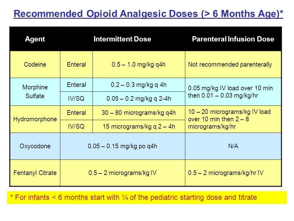 Parenteral Infusion Dose