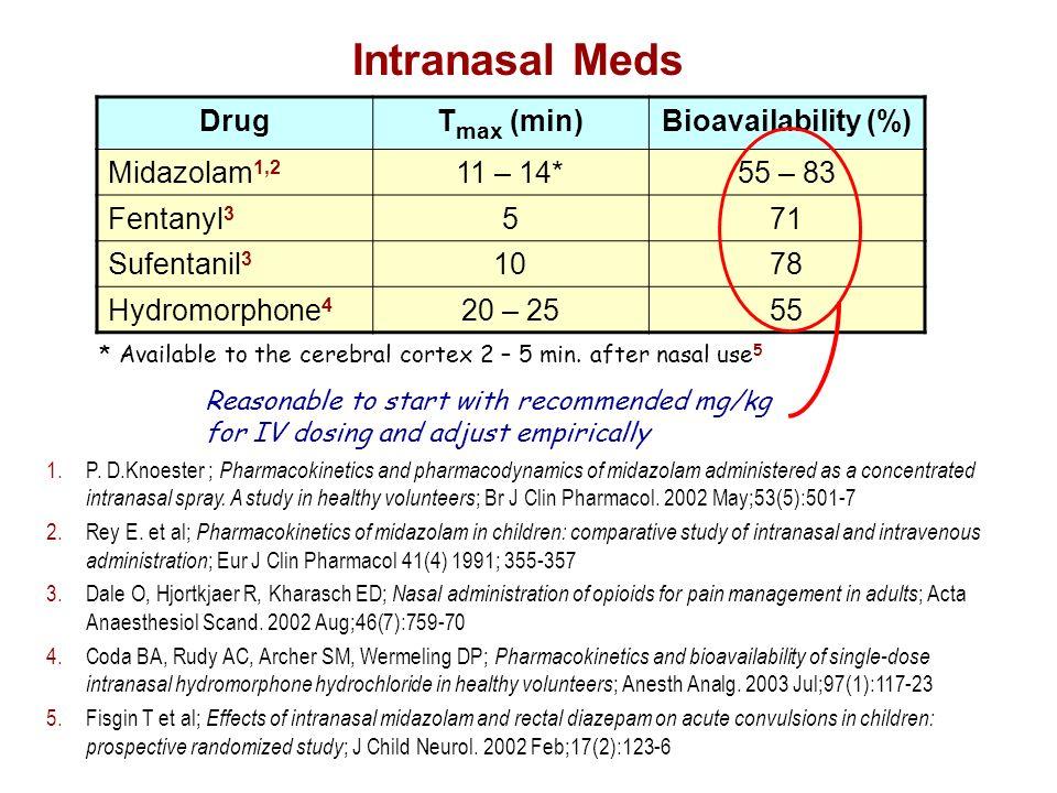 Intranasal Meds Drug Tmax (min) Bioavailability (%) Midazolam1,2