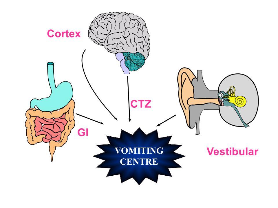 Cortex CTZ GI VOMITING CENTRE Vestibular