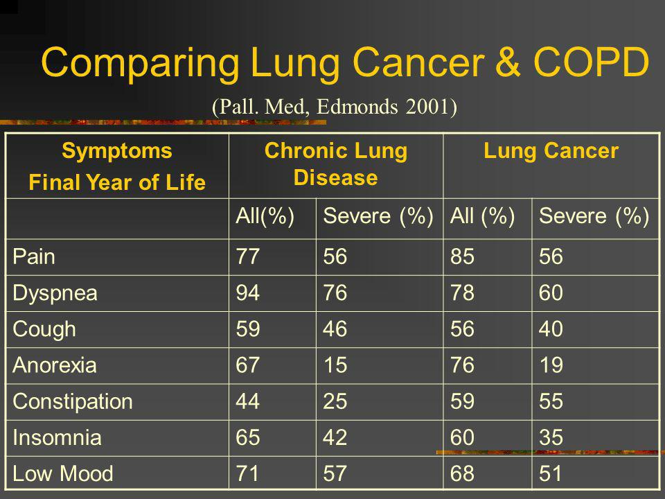 Comparing Lung Cancer & COPD