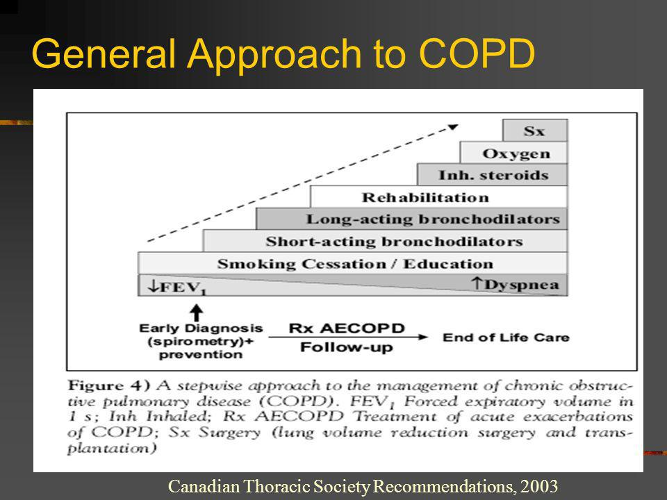 General Approach to COPD