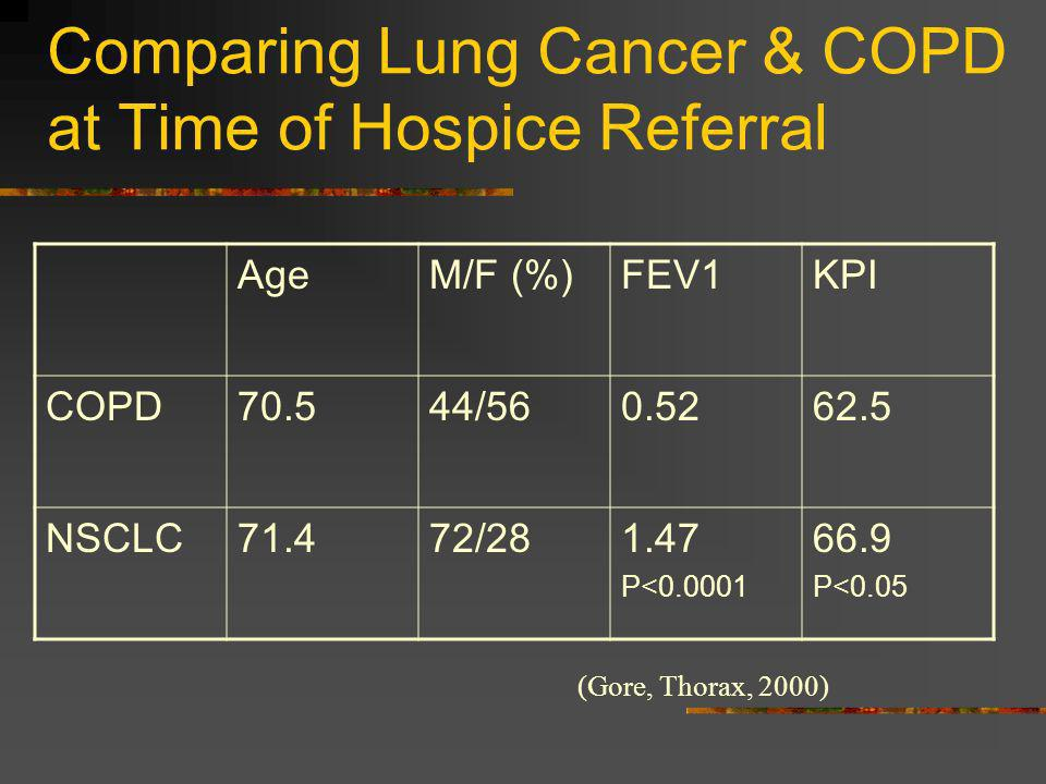 Comparing Lung Cancer & COPD at Time of Hospice Referral