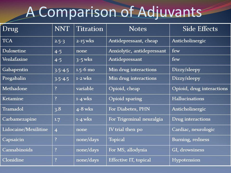 A Comparison of Adjuvants