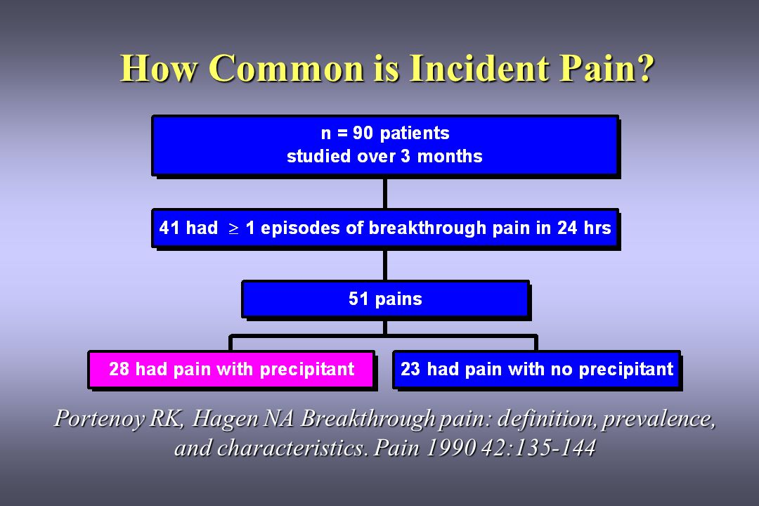 How Common is Incident Pain