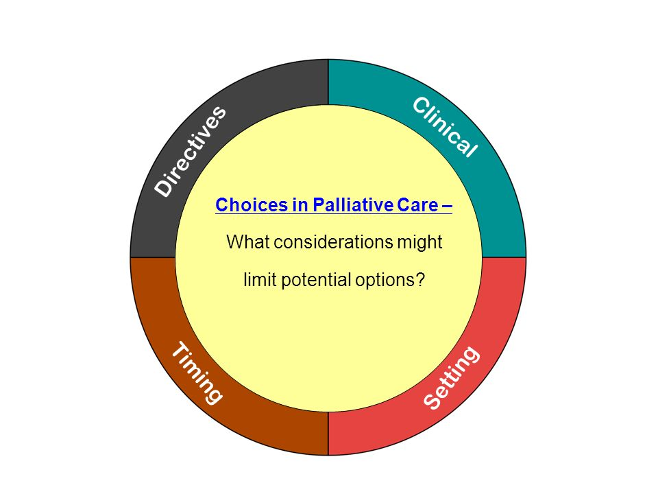 Clinical Directives Timing Setting Choices in Palliative Care –
