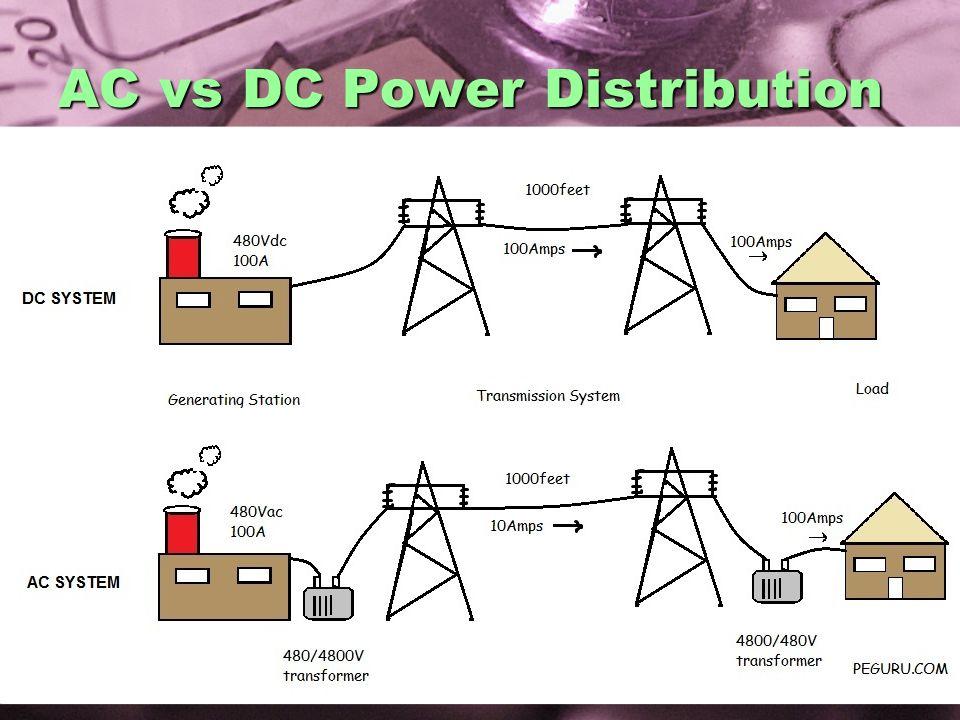 AC vs DC Power Distribution