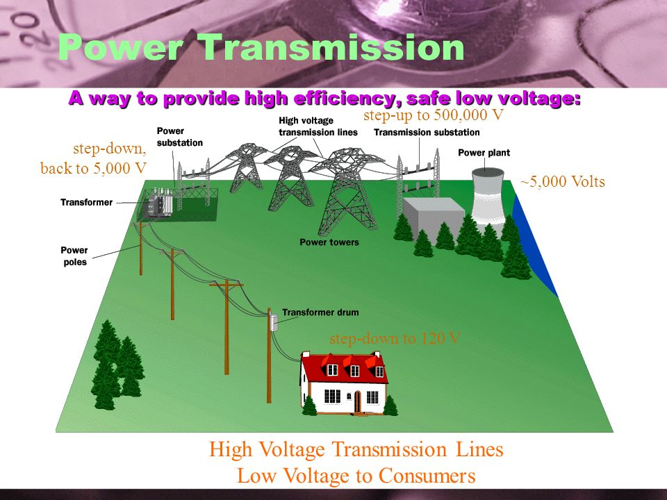 A way to provide high efficiency, safe low voltage: