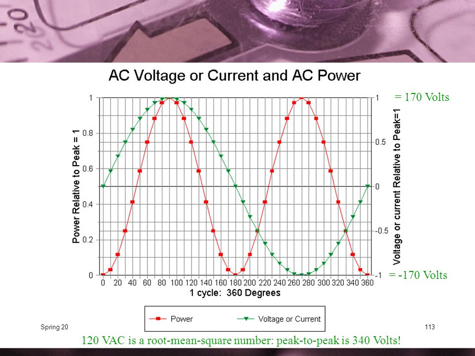 120 VAC is a root-mean-square number: peak-to-peak is 340 Volts!