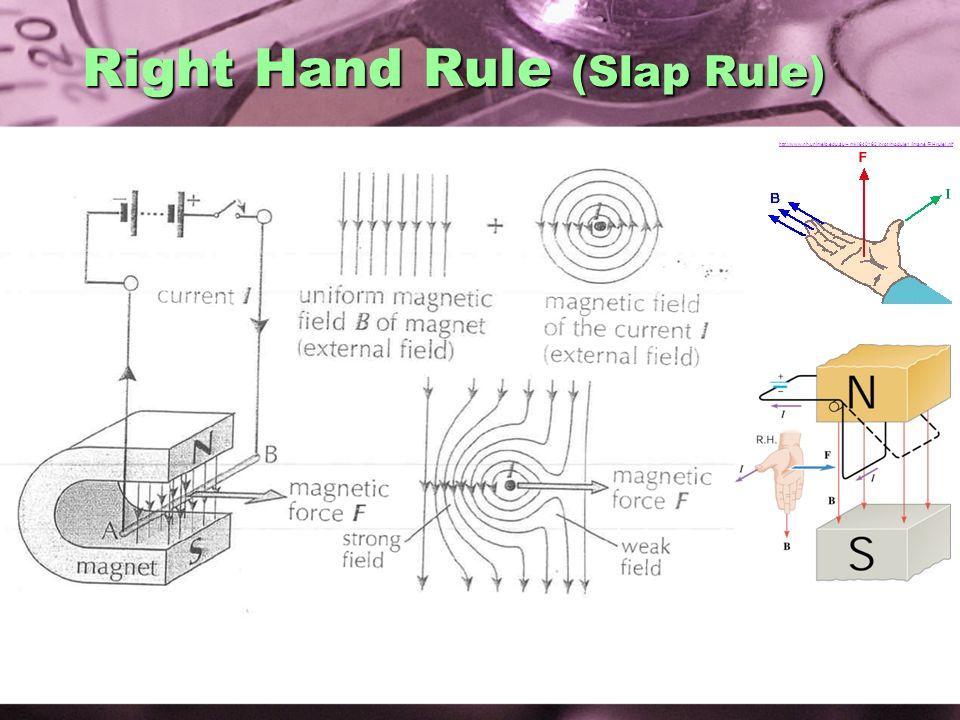 Right Hand Rule (Slap Rule)