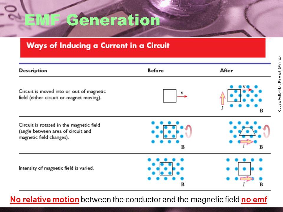 EMF Generation Copywrited by Holt, Rinehart, & Winston.