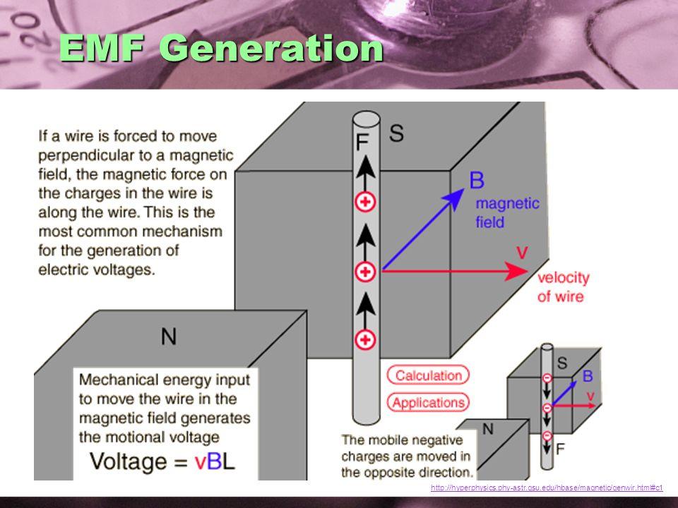 EMF Generation http://hyperphysics.phy-astr.gsu.edu/hbase/magnetic/genwir.html#c1