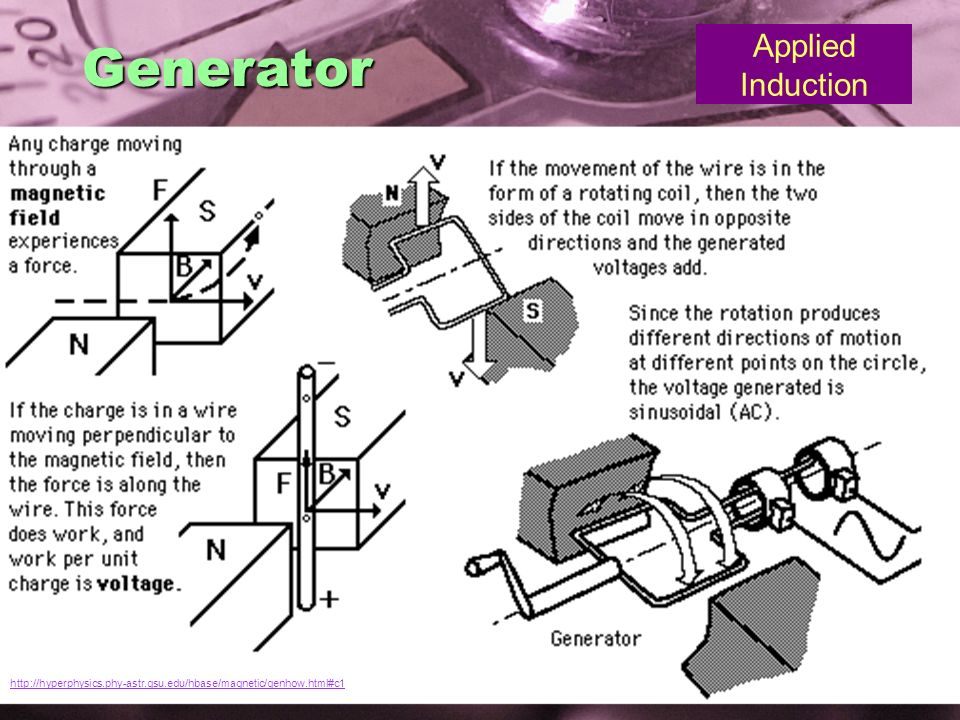 Generator Applied Induction