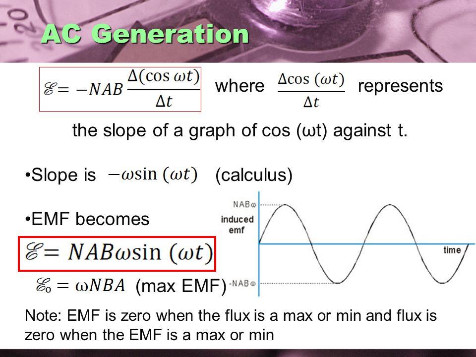 AC Generation where represents