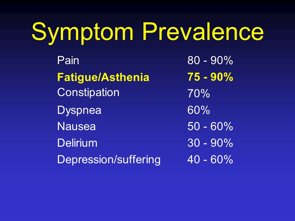 Symptom Prevalence Pain Fatigue/Asthenia Constipation Dyspnea Nausea