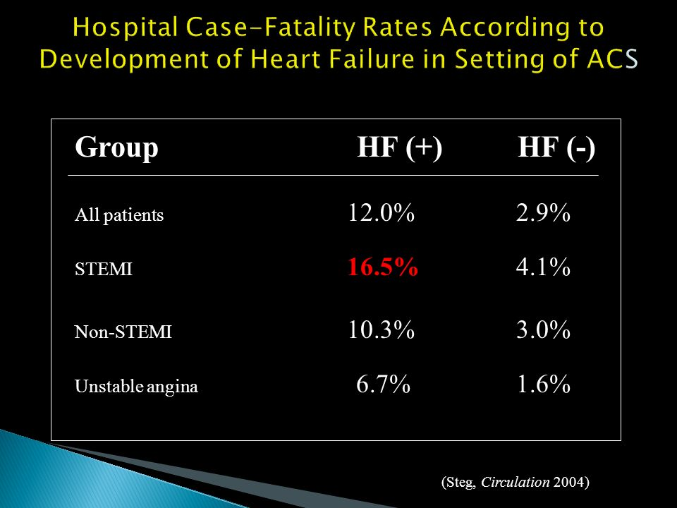 Hospital Case-Fatality Rates According to Development of Heart Failure in Setting of ACS