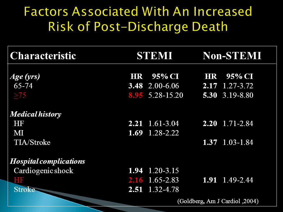 Factors Associated With An Increased Risk of Post-Discharge Death