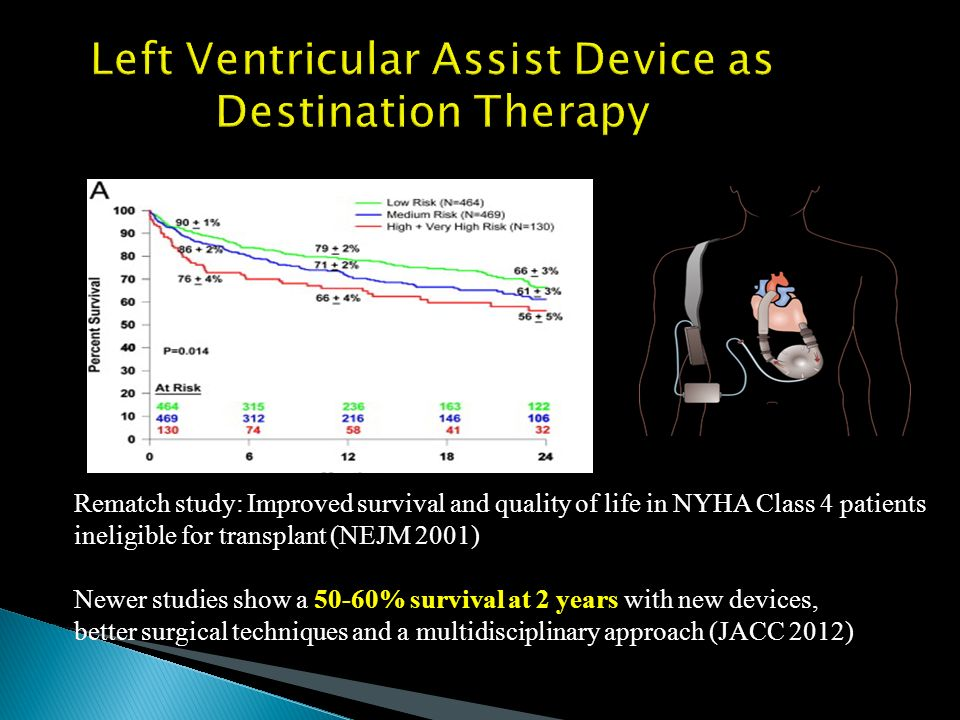 Left Ventricular Assist Device as Destination Therapy