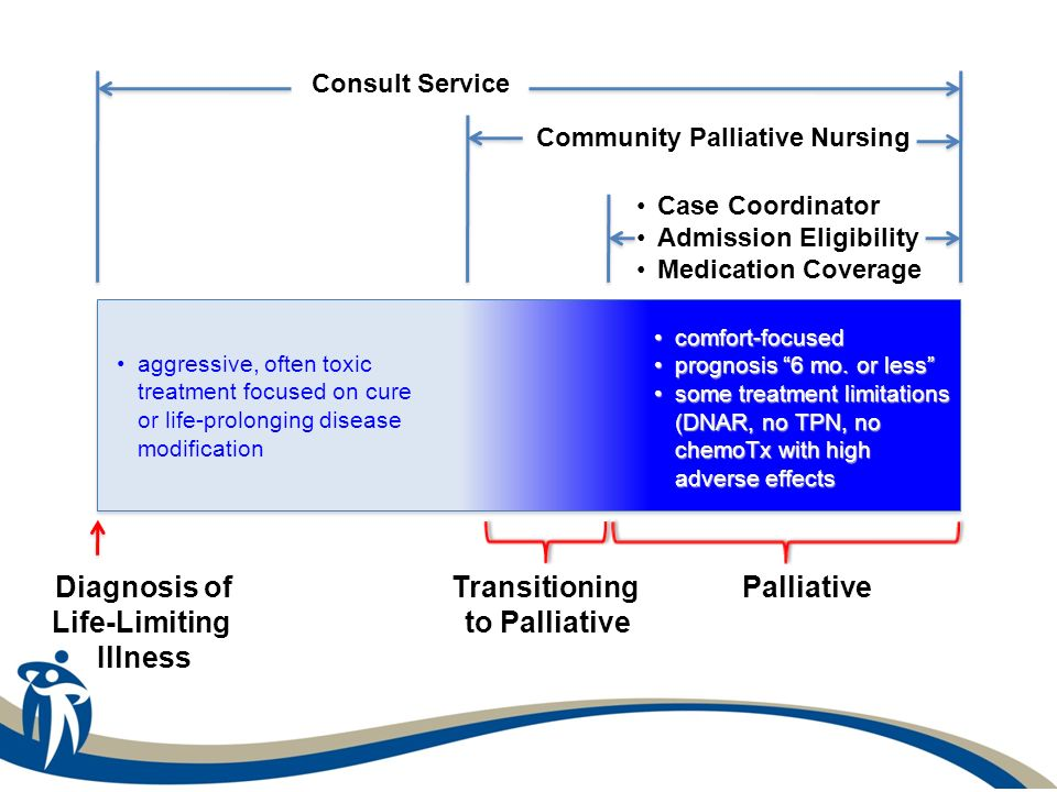 Community Palliative Nursing