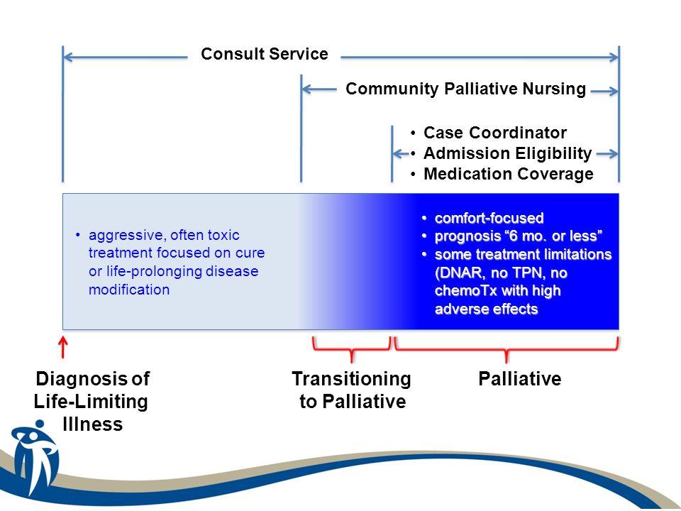 Community Palliative Nursing
