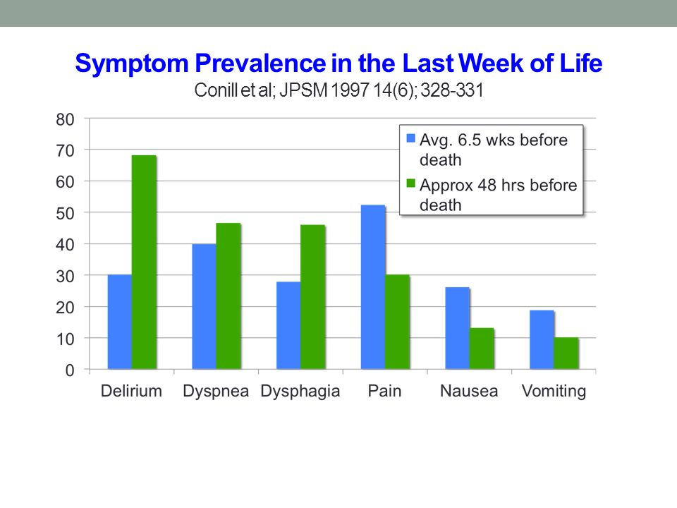 Symptom Prevalence in the Last Week of Life Conill et al; JPSM 1997 14(6); 328-331