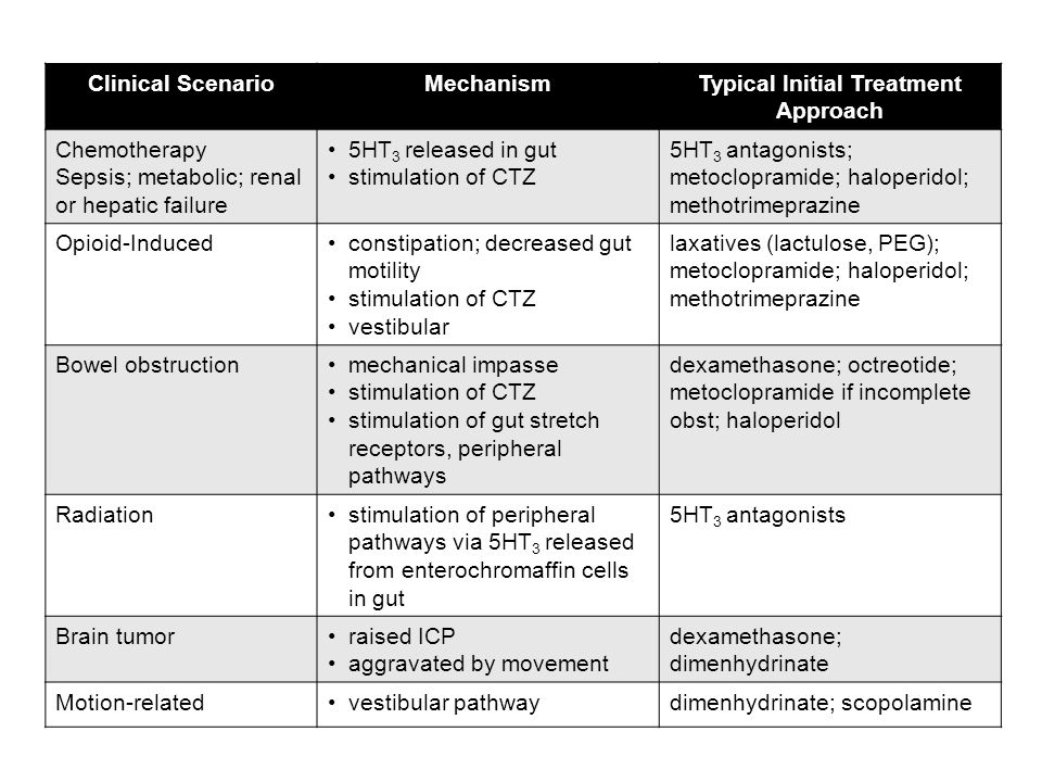 Typical Initial Treatment Approach