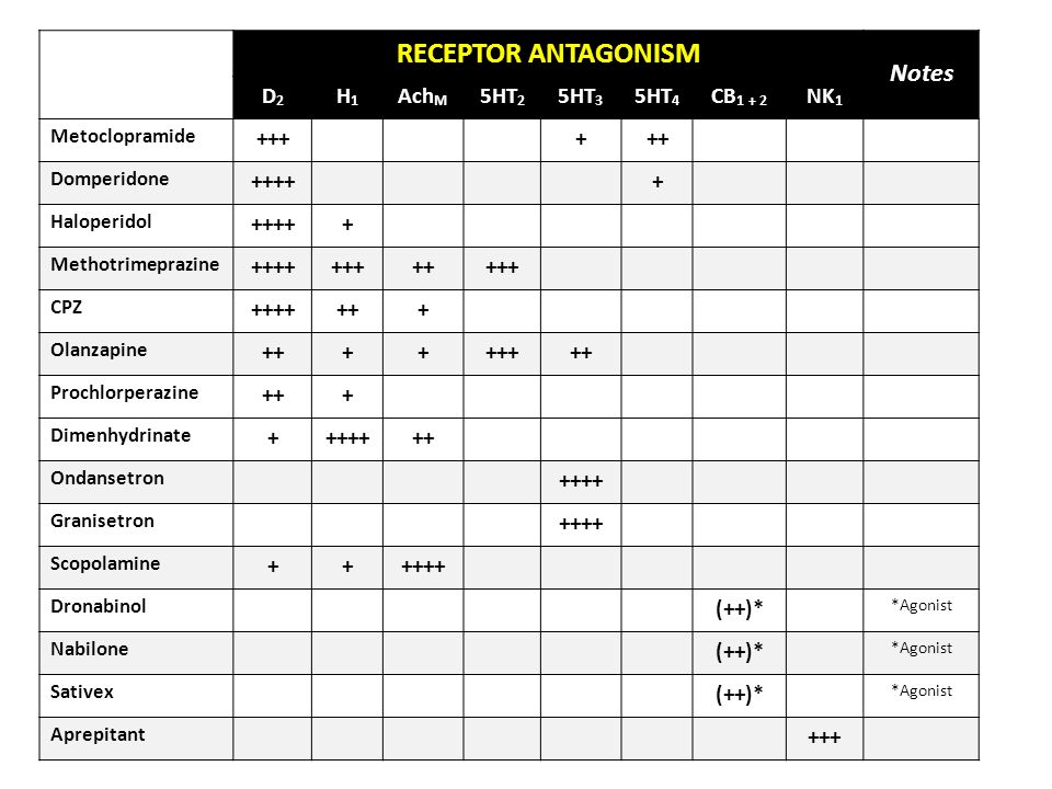RECEPTOR ANTAGONISM Notes D2 H1 AchM 5HT2 5HT3 5HT4 CB1 + 2 NK