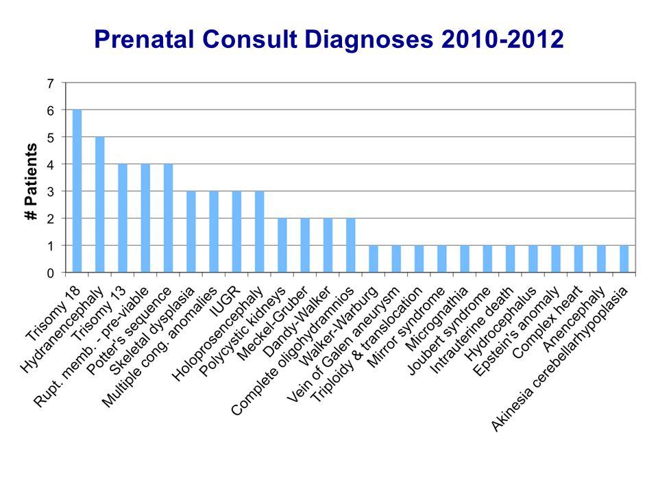 Prenatal Consult Diagnoses 2010-2012