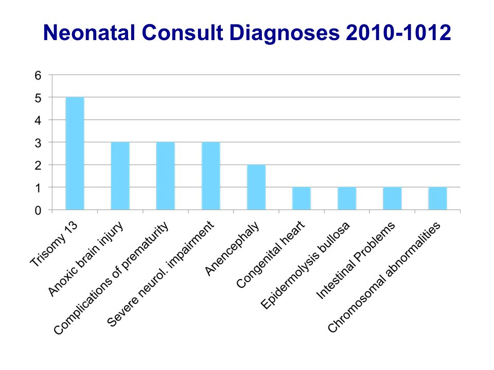 Neonatal Consult Diagnoses