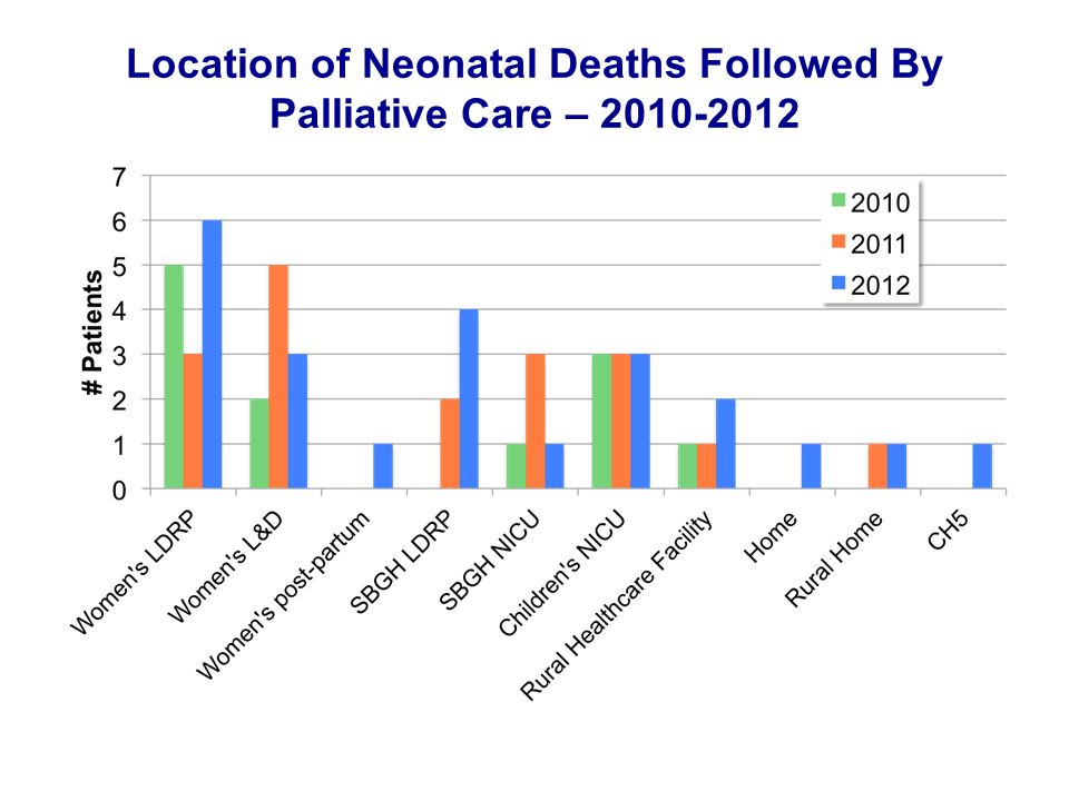 Location of Neonatal Deaths Followed By Palliative Care – 2010-2012