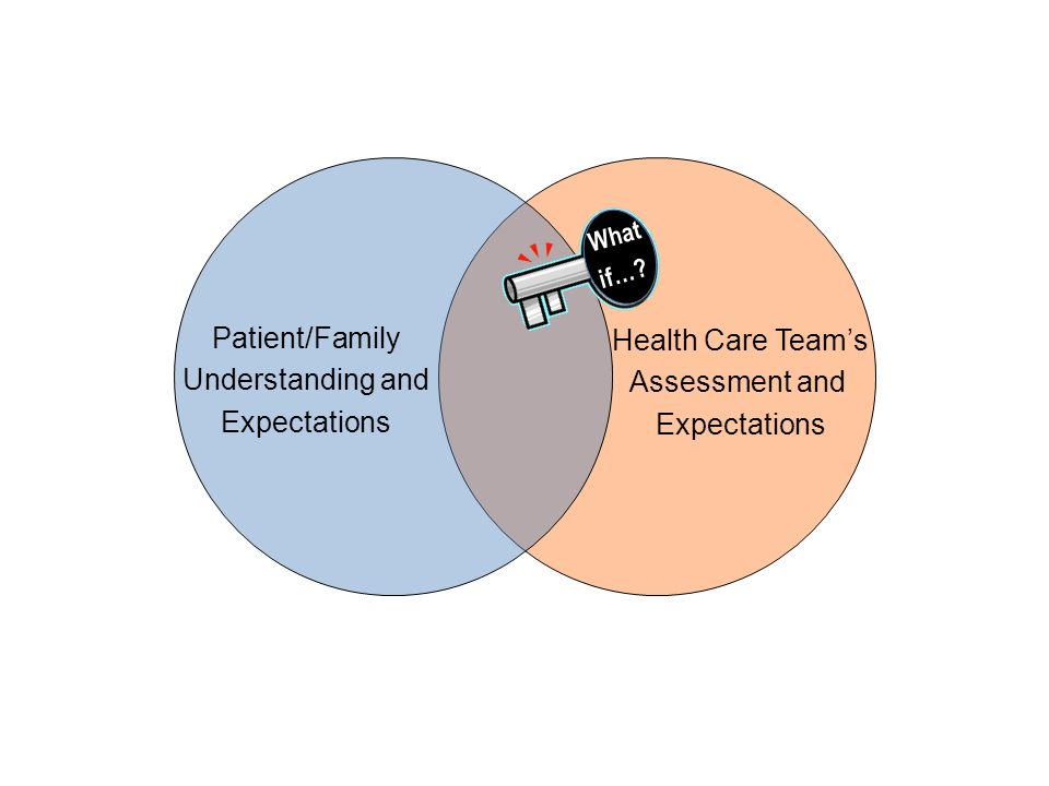 Patient/Family Health Care Team's Understanding and Assessment and