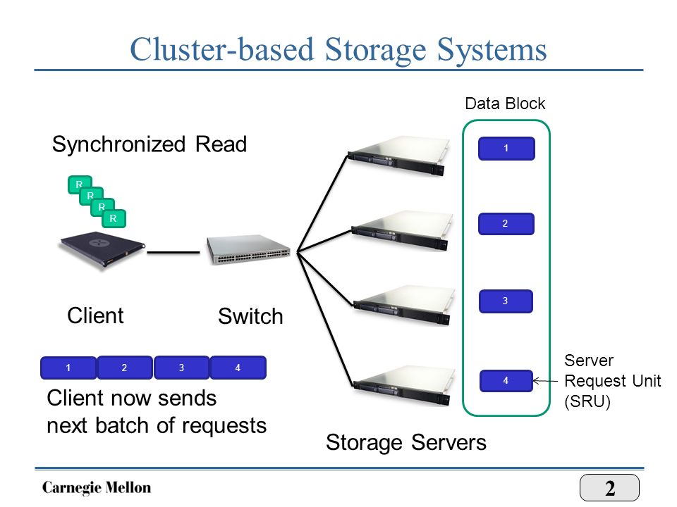 Cer Based Storage Systems