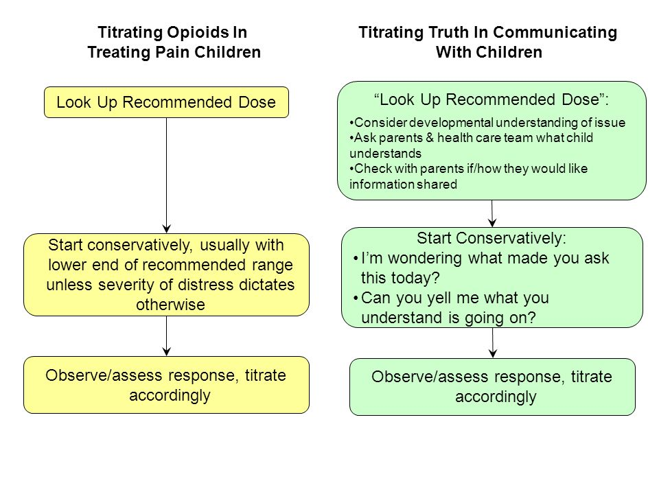 Treating Pain Children Titrating Truth In Communicating