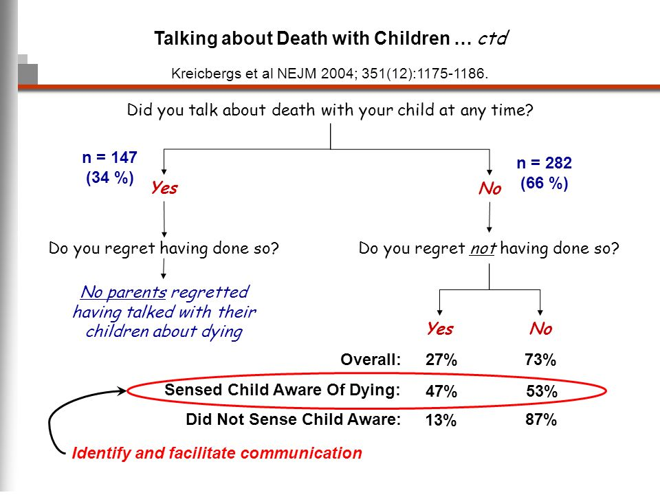 Talking about Death with Children … ctd