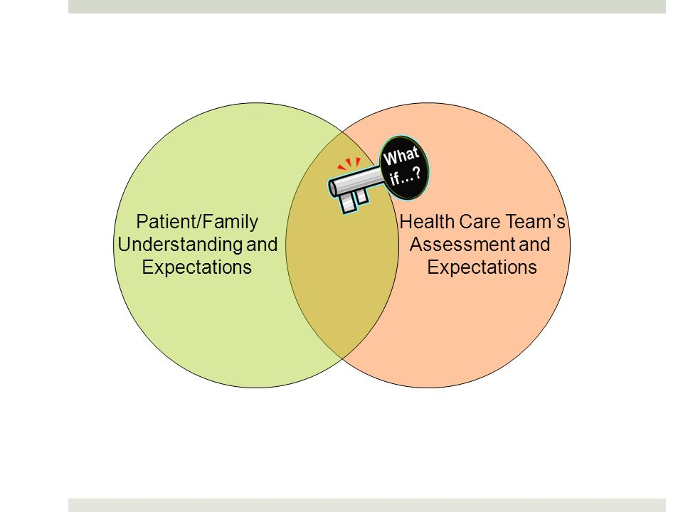 Patient/Family Understanding and Expectations Health Care Team's