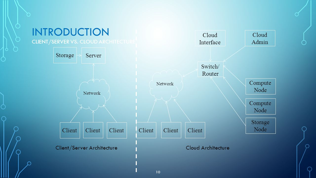 Introduction Client/Server Vs. Cloud Architecture