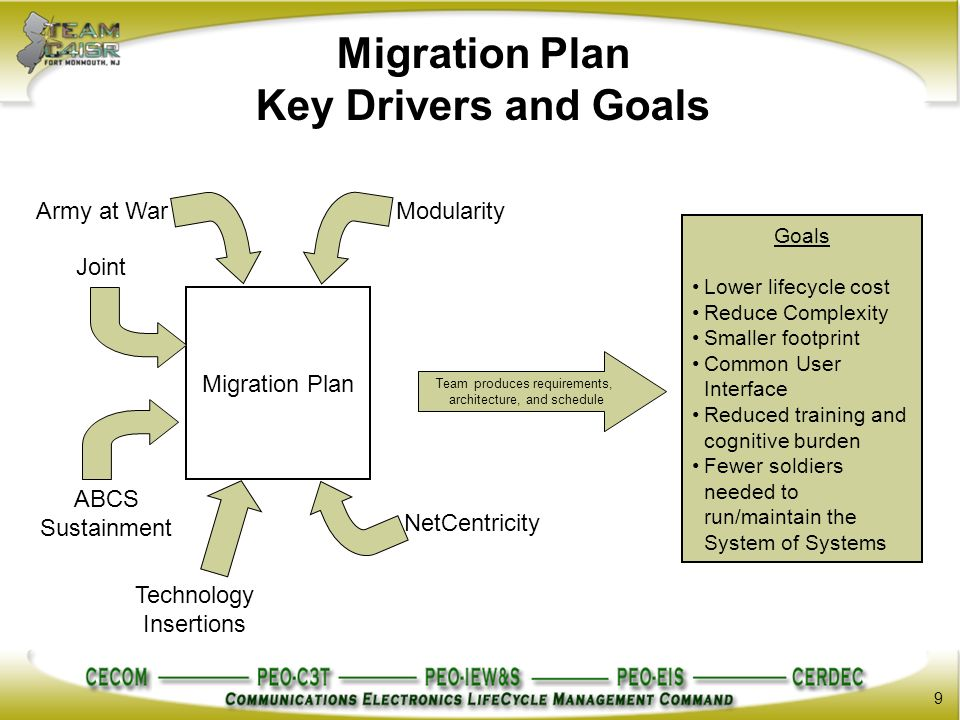 system migration plan Migration planning worksheet the migration focus area at supportsas note any necessary upgrades as tasks in your migration plan read the system.
