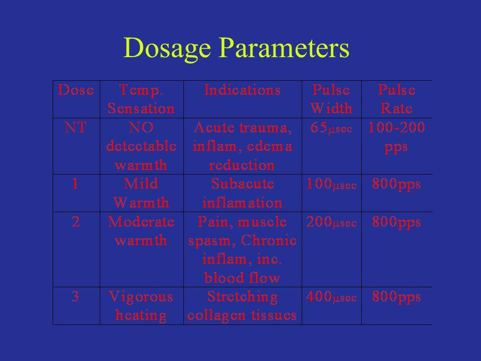 Dosage Parameters