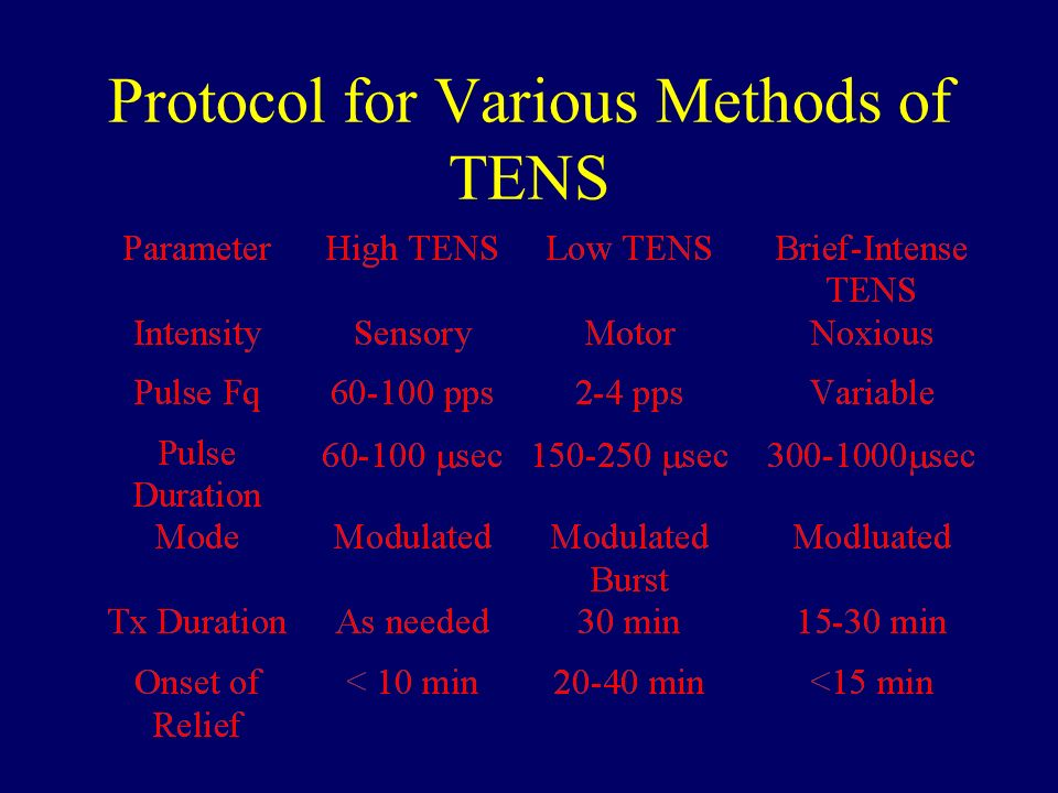 Protocol for Various Methods of TENS