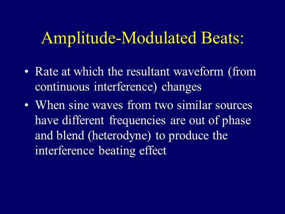 Amplitude-Modulated Beats: