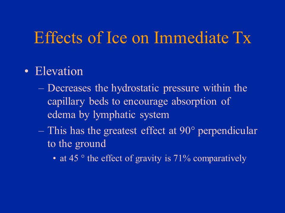 Effects of Ice on Immediate Tx