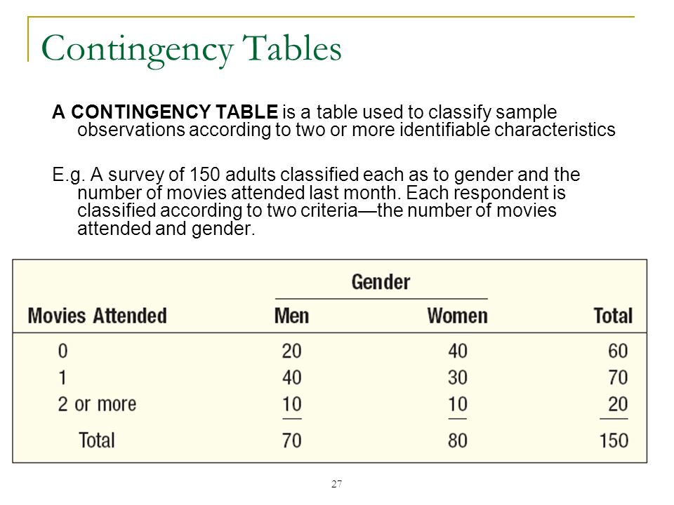 Contingency Tables A CONTINGENCY TABLE is a table used to classify sample observations according to two or more identifiable characteristics.