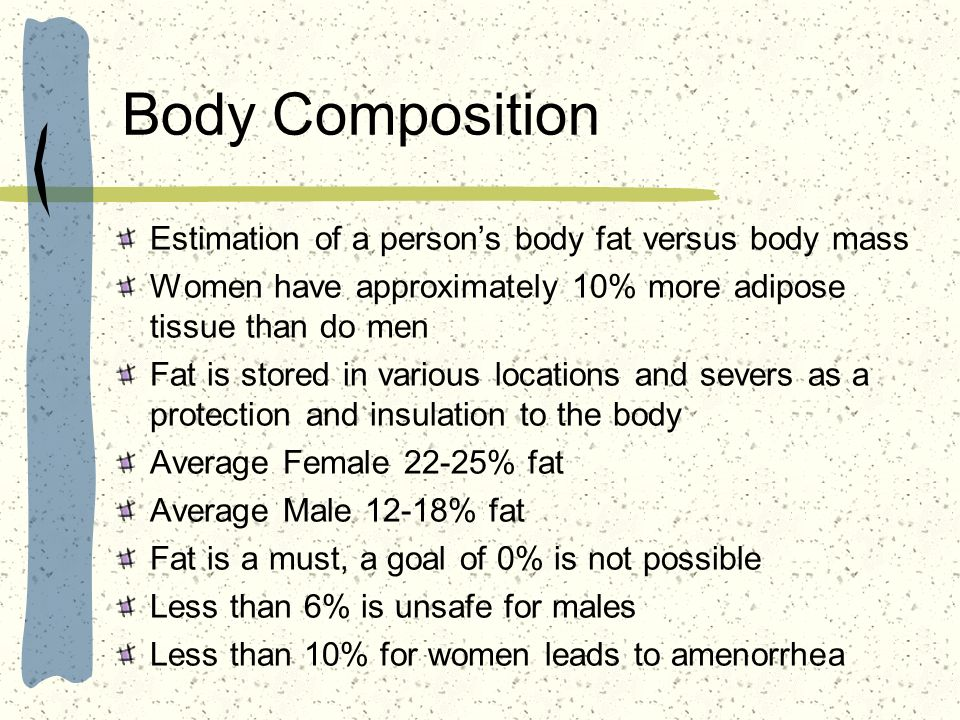 Body Composition Estimation of a person's body fat versus body mass