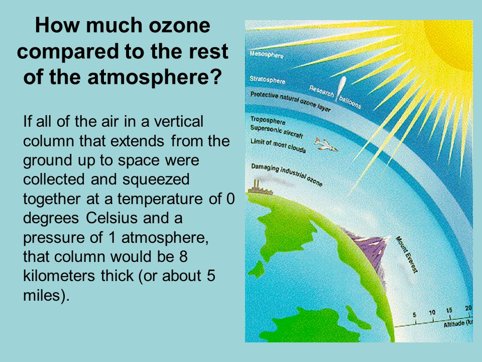 How much ozone compared to the rest of the atmosphere